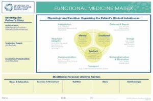 What is Functional Medicine Matrix