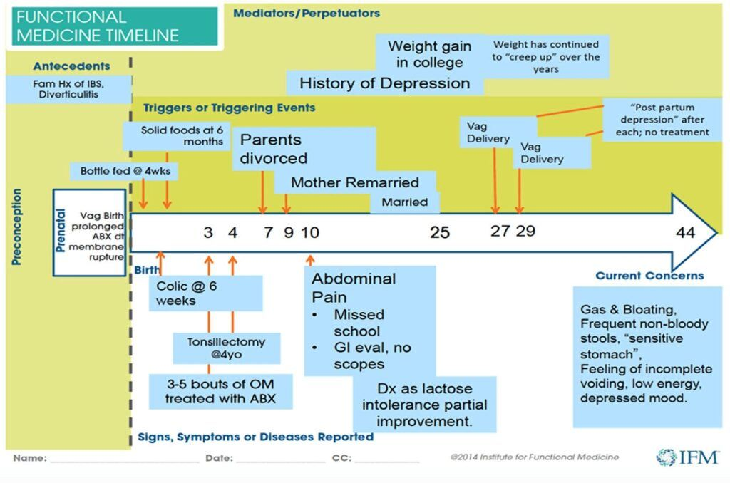 What Is functional Medicine timeline