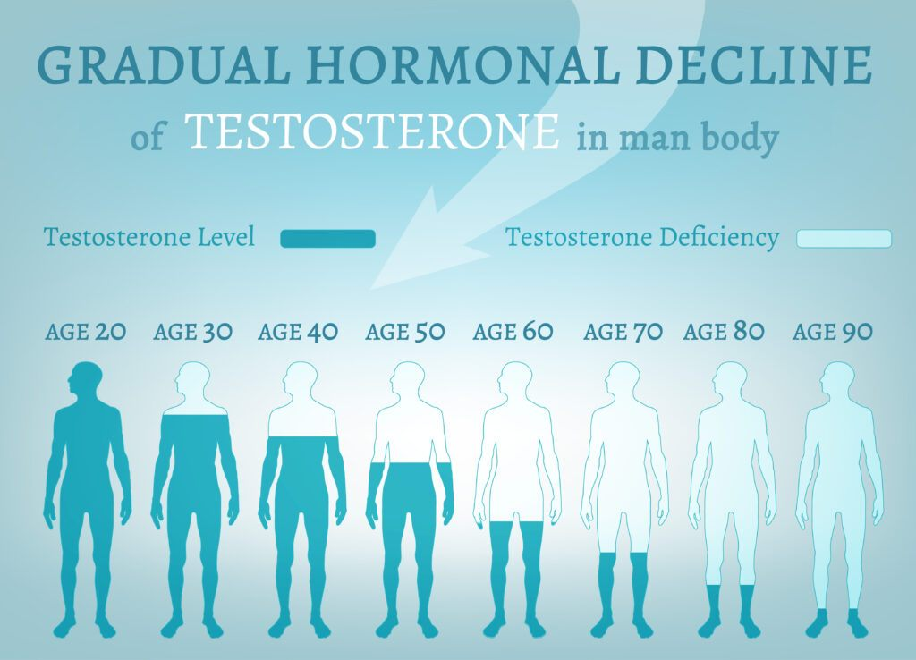 Men's hormonal health and testosterone decline